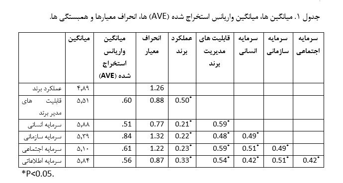 جدول 1. میانگین ها، میانگین واریانس استخراج شده (AVE) ها، انحراف معیارها و همبستگی ها.