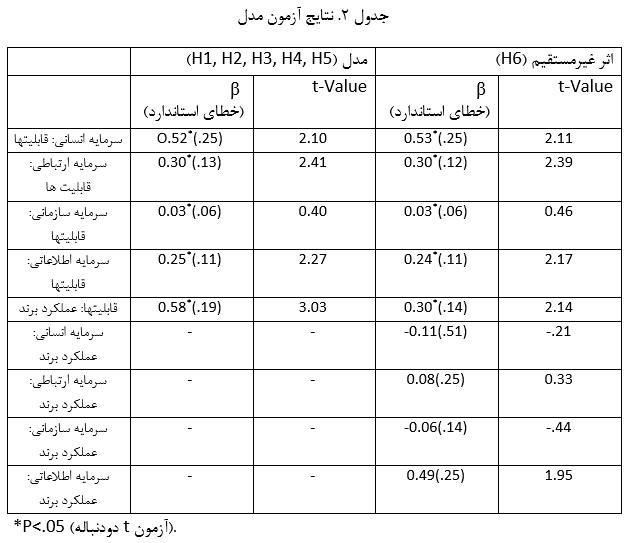 جدول 2. نتایج آزمون مدل